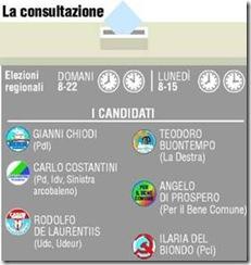 i candidati alla Presidenza della Regione Abruzzo